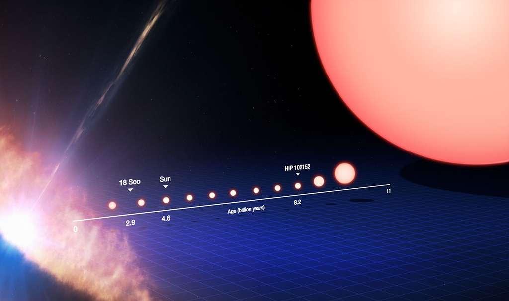 Cette image reproduit la vie d'une étoile semblable au Soleil, depuis sa naissance, sous la forme d'une protoétoile, à gauche du cadre, jusqu'à son stade de géante rouge dans la partie droite. Sur la ligne de temps inférieure figurent notre Soleil ainsi que les jumeaux solaires 18 Scorpii et HIP 102152 dans leurs cycles de vie respectifs. Le Soleil est âgé de 4,6 milliards d'années, 18 Scorpii de 2,9 milliards d'années, tandis que le plus vieux jumeau solaire est estimé à 8,2 milliards d'années. Il s'agit là du plus vieux jumeau solaire identifié à ce jour. En étudiant HIP 102152, nous obtenons un aperçu de l'avenir de notre Soleil. Eso/M. Kornmesser
