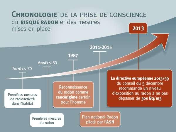 Chronologie de la prise de conscience du risque radon et des mesures de mises en place. © Florent Dufier pour Futura-Sciences
