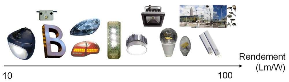 Rendement de certaines applications d'éclairage à Led. On retrouve des Led dans de nombreux domaines de l'éclairage, chez les particuliers comme chez les professionnels. © Led Engineering Development