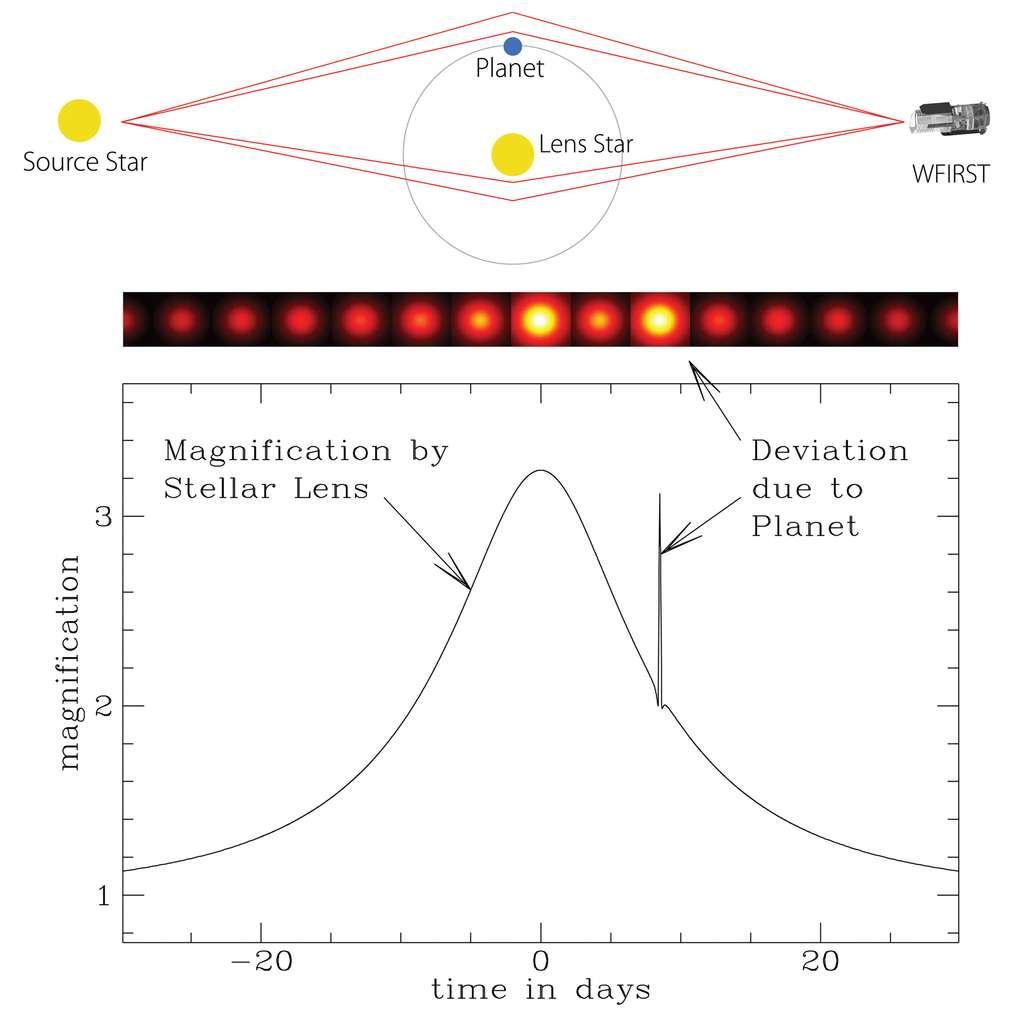 Sur ce schéma est représenté le principe de la détection d'exoplanètes par effet de microlentille gravitationnelle. Un télescope en orbite comme Wfirst (Wide-Field Infrared Survey Telescope) peut mesurer la courbe de luminosité d'une étoile subissant un effet de microlentille, causé par une autre étoile et son exoplanète. Il se produit alors deux pics d'augmentation de la luminosité en quelques jours. © Nasa, Esa