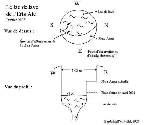 Schéma de la situation du lac de lave en janvier 2003 (Bardintzeff et Pothé, Bull. LAVE n° 101 p. 6, mars 2003 et Global Volcanism Network, April 2003). © J.-M. Bardintzeff, reproduction et utilisation interdites