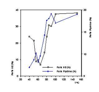 Pertes en huiles essentielles et en pipérine au cours du séchage du poivre à différentes températures. © DR