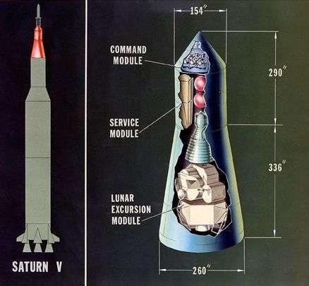 """Disposition du """"train spatial"""" au sommet de la Saturne 5. Crédit Nasa"""