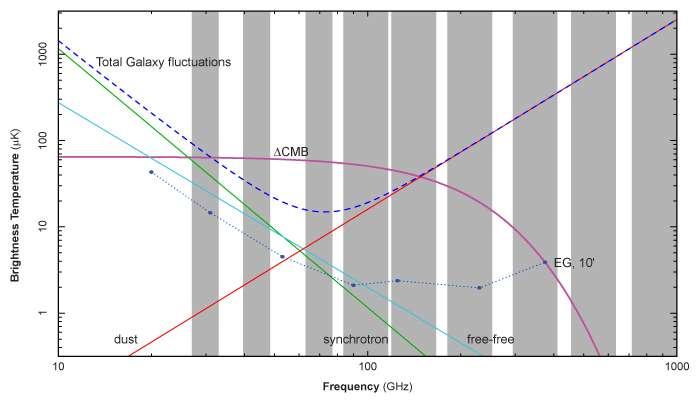 Les bandes verticales grises représentent les canaux de fréquences dans lesquelles Planck a mesuré le rayonnement fossile (CMB). Les courbes en couleur représentent l'intensité des diverses émissions parasites qui se superposent au signal proprement cosmologique. On voit clairement que le rayonnement de la poussière galactique (dust) domine largement toutes les autres émissions au-delà de 300 GHz. © Adapté du Planck Bluebook par le JPL, ESA