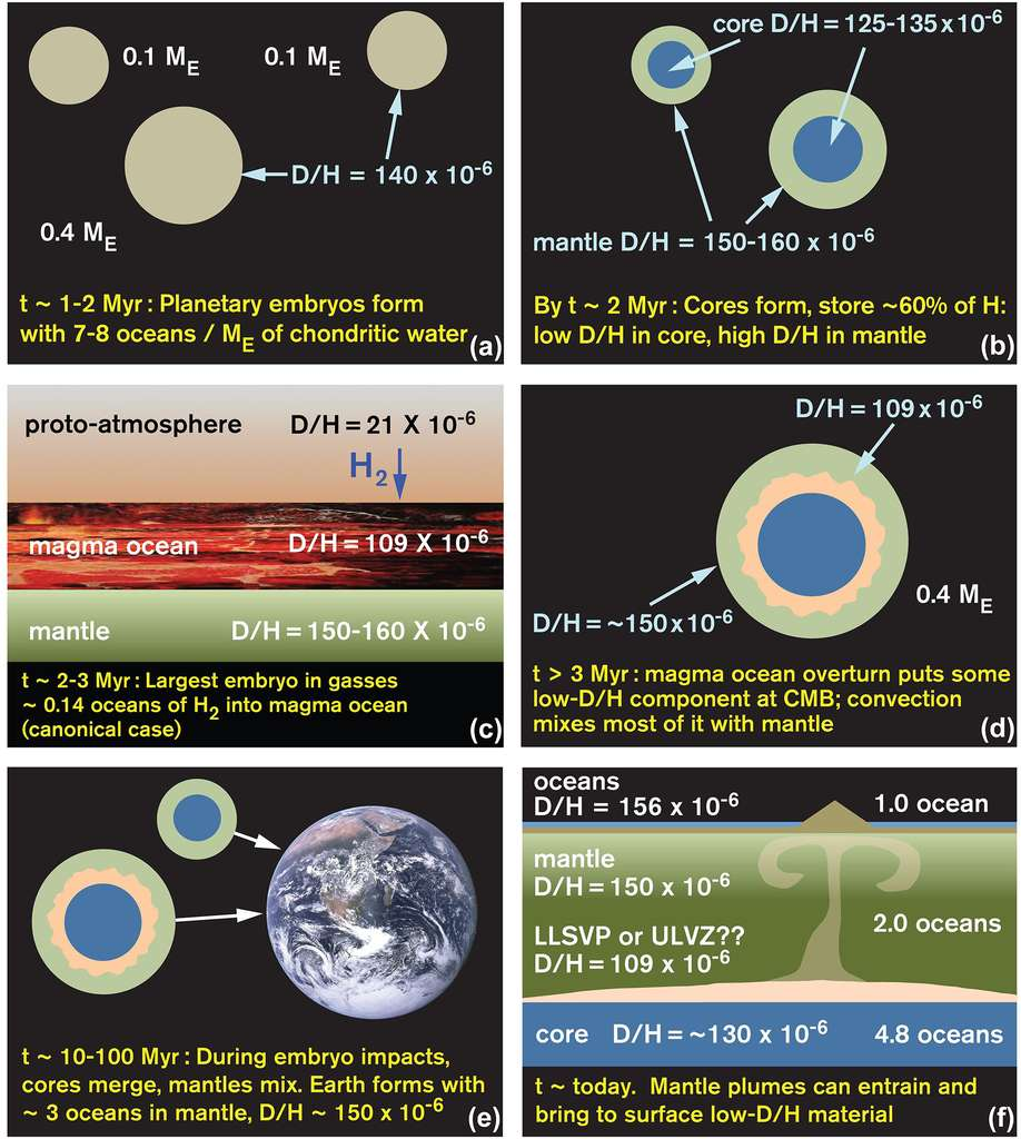 Le nouveau scénario de l'origine de l'eau, voir les commentaires ci-dessous ( ME =Mass Earth=masse de la Terre ). Il repose sur l'existence pendant quelques millions d'années d'un disque protoplanétaire riche en gaz où sont nées les planètes. © J. Wu, S Desch/ASU