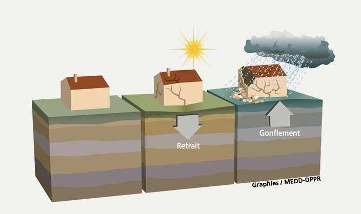 Au cours de l'hiver 2004-2005, en Californie du Sud, le sol s'est mis à gonfler de manière inquiétante. Ce gonflement a d'abord été interprété comme un signal annonciateur d'un séisme imminent. Heureusement, on s'est rapidement rendu compte que le phénomène était dû au remplissage des aquifères par les précipitations particulièrement abondantes de cet hiver-là, le plus pluvieux des 100 dernières années ! © Graphies, MEDD-DPPR