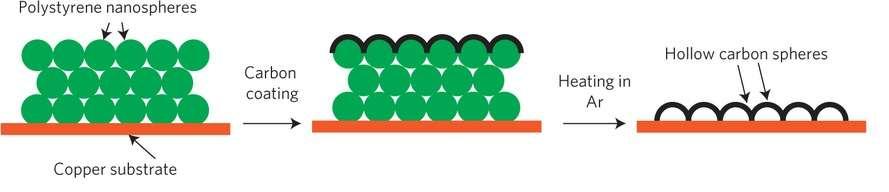 Le processus de fabrication du film isolant pour créer l'anode en lithium consiste à déposer des nanoparticules de polystyrène (polystyrene nanospheres) sur un substrat en cuivre (copper substrate). Une couche de carbone amorphe (carbon coating) vient recouvrir les nanoparticules. Le tout est ensuite chauffé (heating in Ar) avec de l'air pulsé pour obtenir la structure finale, constituée de sphère de carbone creuses (hollow carbon spheres). © Stanford University