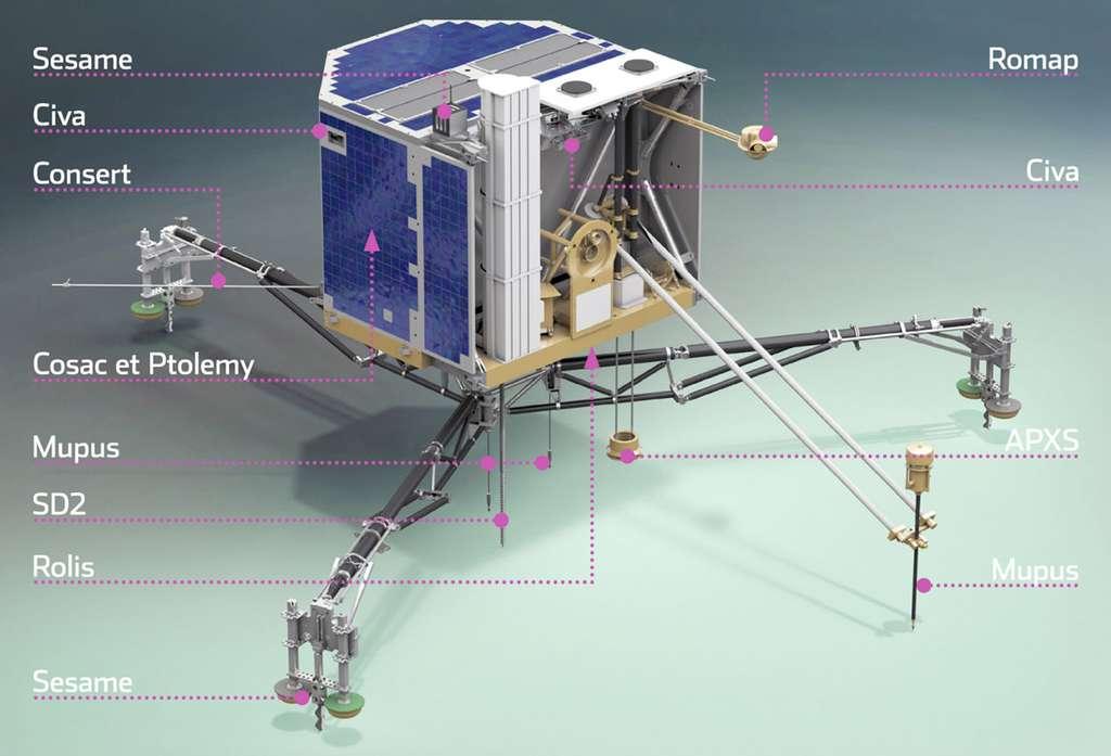 Philae et l'emplacement de ses 13 instruments scientifiques. © Cnes