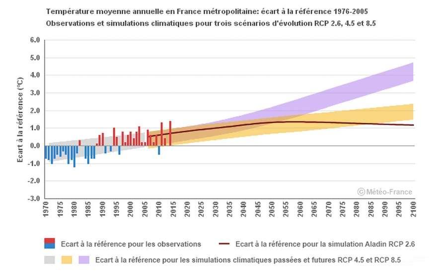 Projection des températures moyennes annuelles dans tout l'Hexagone jusqu'à la fin du XXIe siècle. Dans le cas des trois scénarios possibles, les températures vont augmenter relativement à la moyenne constatée entre 1976-2005. © Météo-France