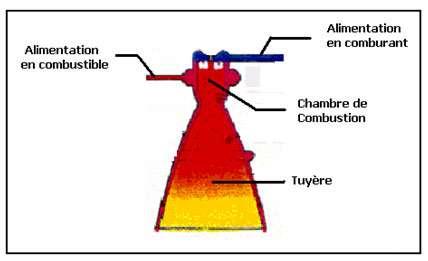 Schéma de principe d'un moteur fusée liquide « classique » D'après un document de l'ESA