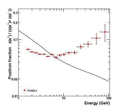 L'annihilation de la matière noire dans le Coeur des galaxies produirait une cascade de particules, notamment des électrons et des positrons dont le flux est détecté par des expériences satellitaires telles que PAMELA. En bleu la courbe théorique du flux de positrons en fonction de l'énergie de ces particule déduite des processus astrophysiques classiques. En rouge les observations de PAMELA, l'anomalie est frappante. Crédit : INFN.