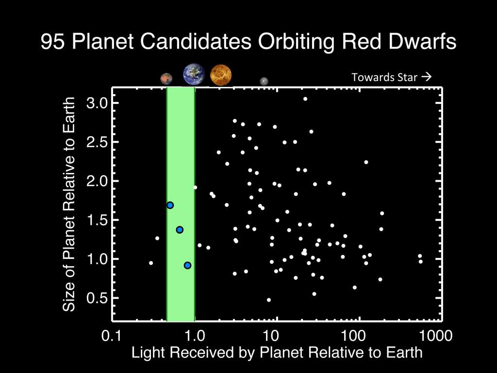 Un graphique montrant l'échantillon des 95 exoplanètes autour de naines rouges (red dwarf), peut-être découvertes par Kepler, utilisé pour estimer la distance de l'exoterre la plus proche. Seulement trois sont dans la zone d'habitabilité (bande verte). En abscisse, l'éclairement reçu par l'exoplanète rapporté à celui de la Terre, et en ordonnée son rayon par rapport à celui de la Terre (Earth). © C. Dressing, CfA