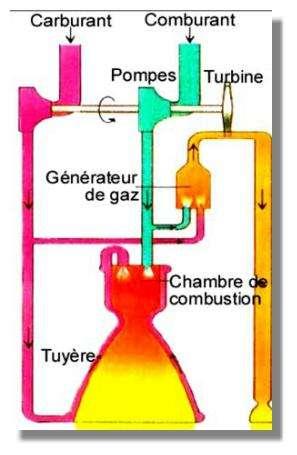 Schéma d'un moteur chimique à ergols liquides