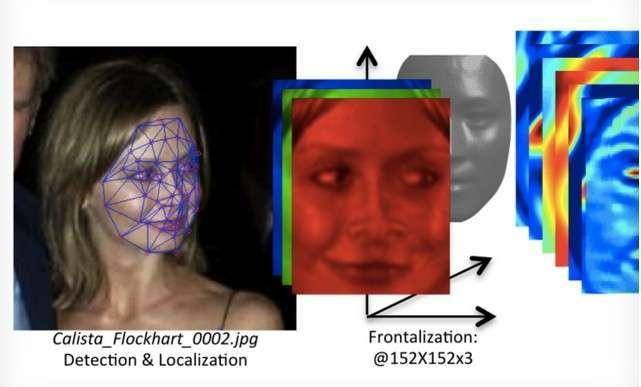 Application de reconnaissance faciale intégrée à Facebook, DeepFace s'appuie sur un réseau neuronal qui crée plus de 120 millions de connexions à partir de quatre millions de photos. © Facebook