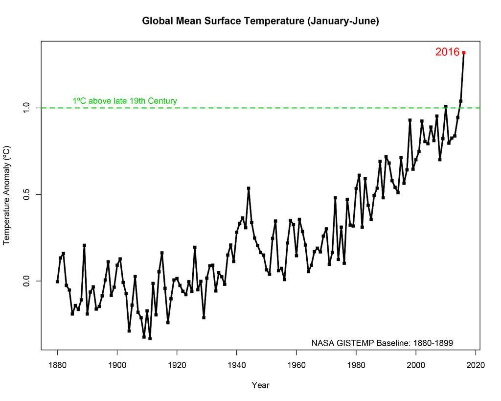 Elle fait un peu penser à la fameuse courbe des variations de la température moyenne de la Terre, dite en forme de « crosse de hockey » qui s'étend sur le dernier millénaire. Mais il s'agit ici d'une courbe instrumentale portant sur les mêmes variations de températures depuis environ un siècle. L'année 2016 semble déjà clairement celle où le plafond de 1 °C supplémentaire depuis un siècle a été franchi. © Nasa, Goddard Institute for Space Studies