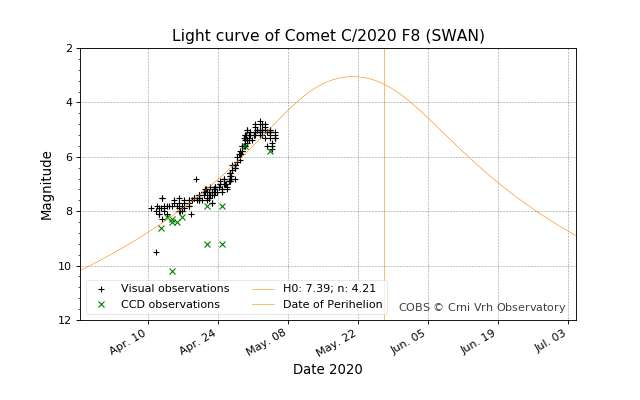 Courbe de luminosité de la comète Swan publiée début mai. De récents événements ont infléchi son éclat qui pourtant promettait de s'élever jusqu'à une magnitude 3 vers le 20 mai. Que lui est-il arrivé ? © Comet Observation Database