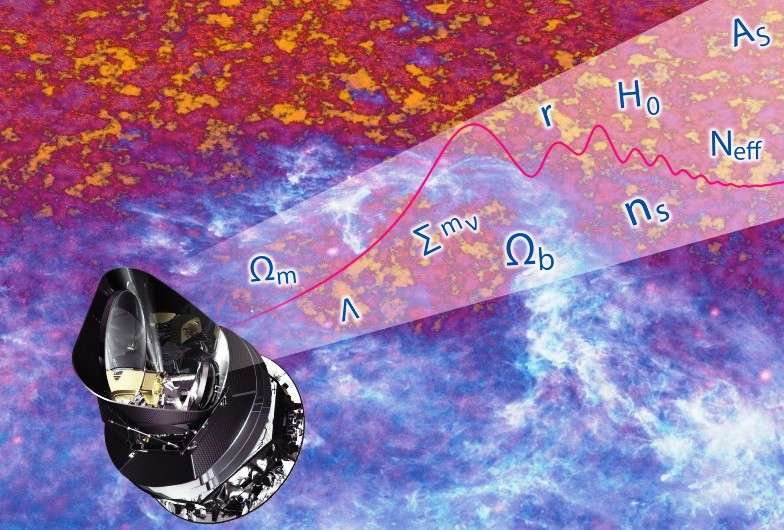 Une image extraite d'un poster de la mission Planck. La sonde est représentée en bas à gauche, et en arrière-plan, on voit une portion de l'image brute de la voûte céleste qu'elle a enregistrée. Les symboles en haut à droite sont des paramètres cosmologiques, notamment les densités de matière ou la constante de Hubble, que l'on peut déduire des données de Planck. © Esa