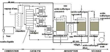 Préparation acide sulfurique