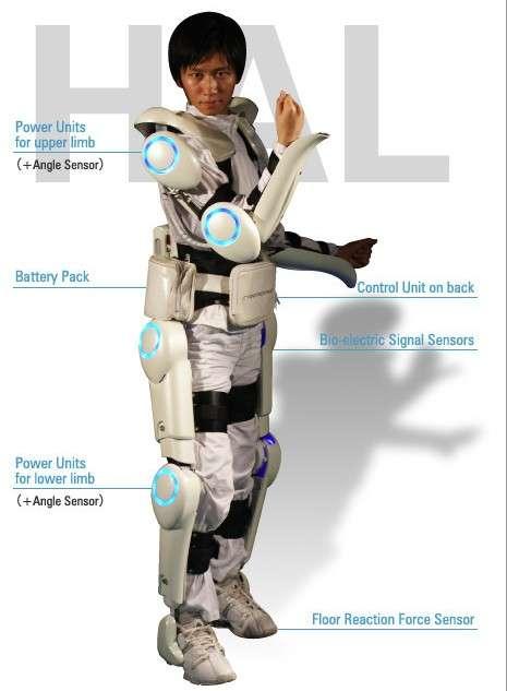 L'exosquelette Hal présenté dans sa version grand public. Dans le détail, les capteurs d'intention (bio-electric signal censors) sont placés sur les membres inférieurs (lower limb) et supérieurs (upper limb), accompagnés de capteurs d'angle (angle sensor) sur les articulations et de palpeurs dans les semelles (floor reaction force sensor) pour reconnaître le terrain et la pente. La batterie (battery pack) et le système de contrôle embarqué (control unit) sont situés dans le dos et sur les côtés au niveau des hanches. © Cyberdyne