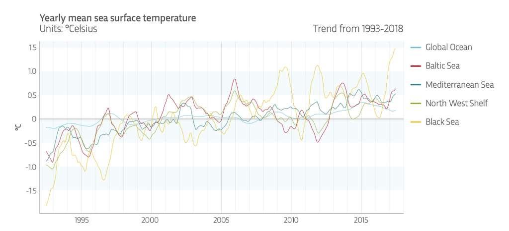 La température des océans augmente. © Ocean State Report