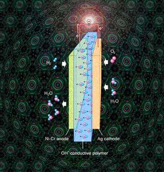 Schéma de la pile à membrane alcaline (cliquer sur l'image pour l'agrandir). Du côté de l'anode (ici en nickel-chrome), l'hydrogène s'oxyde et forme de l'eau en émettant des électrons dans le circuit. Au niveau de la cathode (en argent), l'oxygène est réduit et récupère des électrons. Entre les deux, la membrane, qui constitue l'électrolyte, se laisse traverser par les ions hydroxyles (OH-). © Lin Zhuang