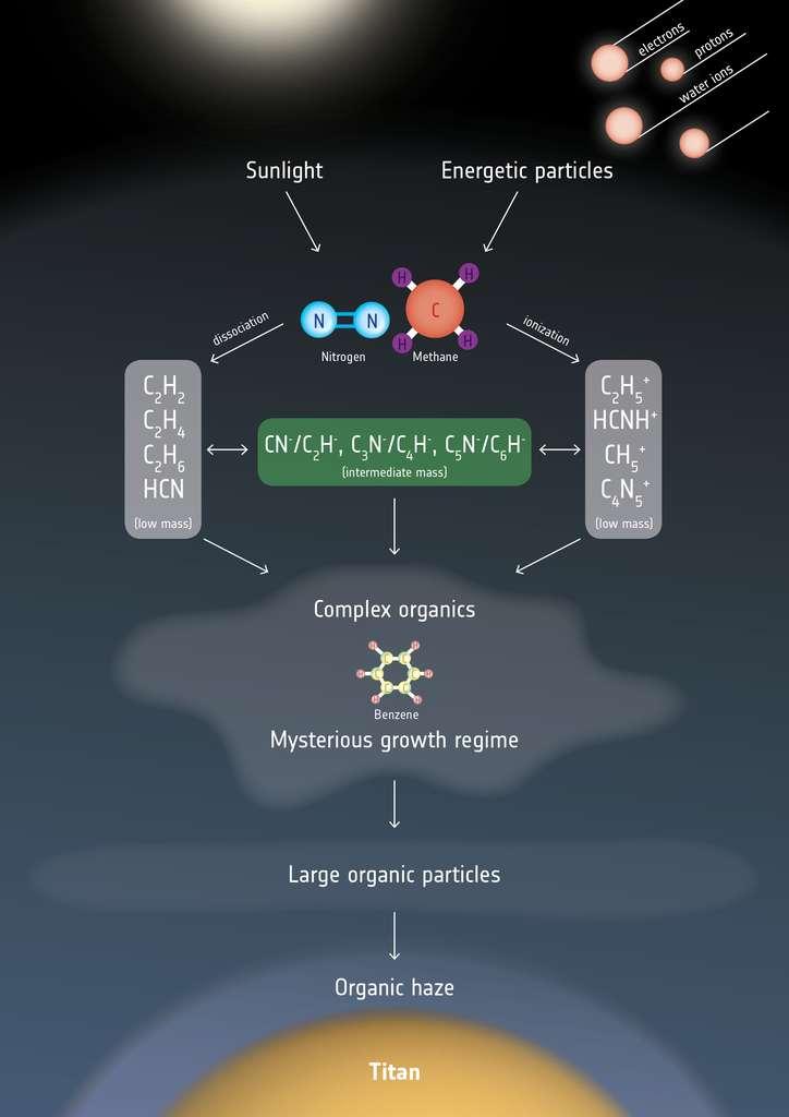 Illustration des particules organiques générées dans l'atmosphère dense de Titan. Tout en haut, figurent les principales sources d'énergie : la lumière du Soleil (Sunlight, en anglais sur le schéma) et les particules énergétiques (Energetic particles). L'azote moléculaire (Nitrogen) et le méthane (Methane) présents dans la haute atmosphère peuvent être dissociés (dissociation) ou ionisés (ionization). Ces processus, impliquant aussi du carbone et de l'hydrogène, conduisent à une chimie organique complexe (Complex organics) incluant les anions carbonés (en vert sur le schéma), de formules CnN- ou CnH-, et, vraisemblablement, des molécules comme le benzène (Benzene). Mais, dans cette région, leur évolution chimique (Mysterious growth regime) est difficile à identifier. À plus basse altitude, on trouve de grandes particules organiques (Large organic particles) et, enfin, la brume organique (Organic haze). © ESA