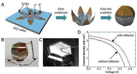Les étapes de l'auto-assemblage d'une cellule solaire 3D (cliquer sur l'image pour l'agrandir). Le circuit (un semi-conducteur avec une partie dopée positivement, p+, et une partie dopée négativement, n+) est gravé sur une galette de silicium (SOI wafer), par les techniques classiques de lithogravure, avec ses contacts électriques (Cr/Au, chrome et or). Très fin (ici 2 microns), le composant obtenu est dégagé par une attaque chimique (Etch undercuts), un procédé classique lui aussi, et on dépose une goutte d'eau. L'origami se referme alors comme prévu, en une sphère. En bas, le résultat. Des électrodes sont soudées et les courbes montrent l'intensité obtenue (mAmpères/cm2) en fonction de la tension (voltage). Le résultat est amélioré par la présence d'un réflecteur, sorte de cuvette réfléchissante dans laquelle on dépose cette sphère. © Ralph Nazzo et al. / Pnas