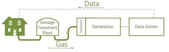 Schéma de fonctionnement du circuit d'alimentation du centre de traitement de données de Microsoft. De gauche à à droite. Les eaux usées arrivent à la station de traitement (Sewage Treatment Plant) dans des digesteurs qui produisent le biogaz (Treatment et Generation), lequel est envoyé vers la pile à combustible alimentant le data center. © Microsoft