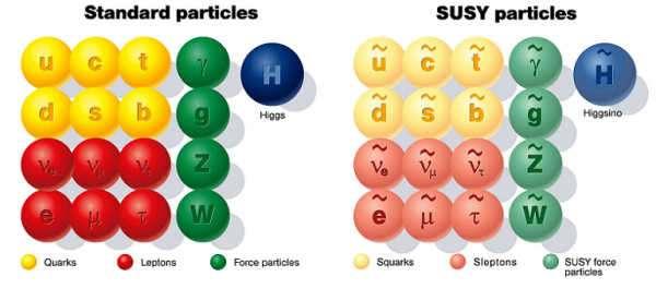 Les particules du modèle standard (à gauche) et leurs partenaires supersymétriques (à droite). © University of Glasgow