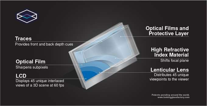 Pour une visualisation en 3D fluide et sous tous les angles, l'écran LCD affiche 45 vues différentes de l'objet à 60 images par seconde. © Looking Glass Factory