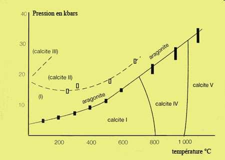 Graphique P,T de la calcite.