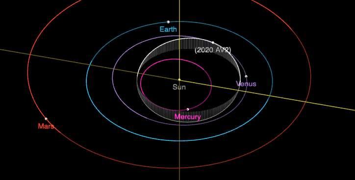 L'orbite de 2020 AV2 telle qu'établie par le Jet Propulsion Laboratory (États-Unis). © Jet Propulsion Laboratory
