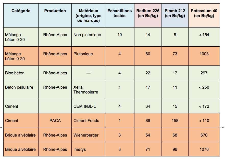 Valeurs moyennes relevées en région Rhône-Alpes lors des études de la Criirad.