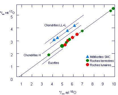 La proportion des isotopes de l'oxygène 17O/18O dans les météorites (en bleu) est différente de celle des roches terrestres (en vert) et lunaires (en rouge). Cela suggère que ces roches ne se sont pas formées de la même manière que la Terre. Les météorites SNC proviendraient de Mars. © Adapté de Mission to the Moon, ESA