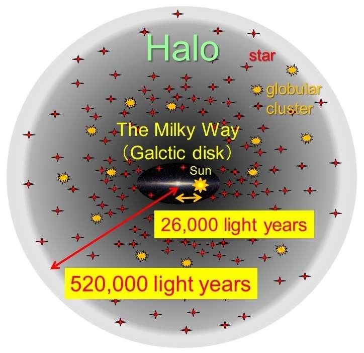 Le disque galactique au centre, vu par la tranche, s'étend sur environ 100.000 années-lumière. Notre Système solaire marqué par le Soleil, est à 26.000 années-lumière du centre. Des astronomes ont découvert que le vaste halo qui enveloppe la Voie lactée s'arrête à quelque 520.000 années-lumière du trou noir central. Il y a environ un milliard d'étoiles — dont beaucoup ont plus de 12 milliards d'années — et autour de 150 amas globulaires qui remplissent cet espace. © Tohoku University
