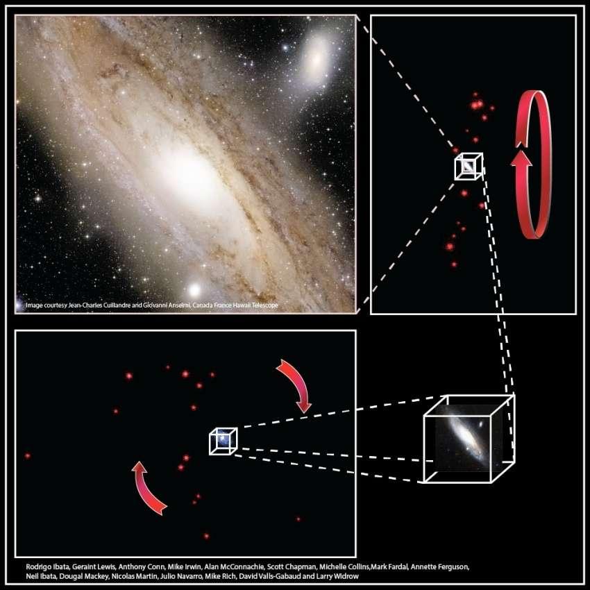 La galaxie d'Andromède vue en lumière visible par le Canada-France-Hawaii Telescope. Elle montre également deux galaxies satellites (des galaxies beaucoup plus petites, qui peuvent contenir jusqu'à un milliard d'étoiles). L'étude a permis la mesure des distances et des vitesses radiales (selon la ligne de visée) de 27 galaxies naines. Leurs positions tridimensionnelles sont indiquées par des boules rouges dans les autres parties de la figure. En haut à droite, on montre comment elles apparaissent vues de la Terre ; en bas à gauche, on représente leur structure vue de côté. Cet immense ensemble tourne dans le sens indiqué par les flèches. © R. et N. Ibata