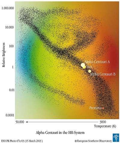 Figure 2. Les étoiles d'alpha et proxima du Centaure sur le diagramme d'Hertzsprung-Russell. Dans le cas du système binaire d'Alpha du Centaure, on voit bien que l'on a affaire à des étoiles similaires à notre Soleil.