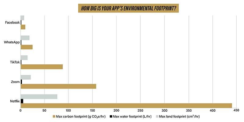 Des chercheurs de l'université Purdue (États-Unis) proposent une évaluation de l'empreinte environnementale de quelques applications internet. En doré, l'empreinte carbone, en argenté, l'empreinte au sol et en noir, l'empreinte en eau. © Kayla Wiles, Université Purdue