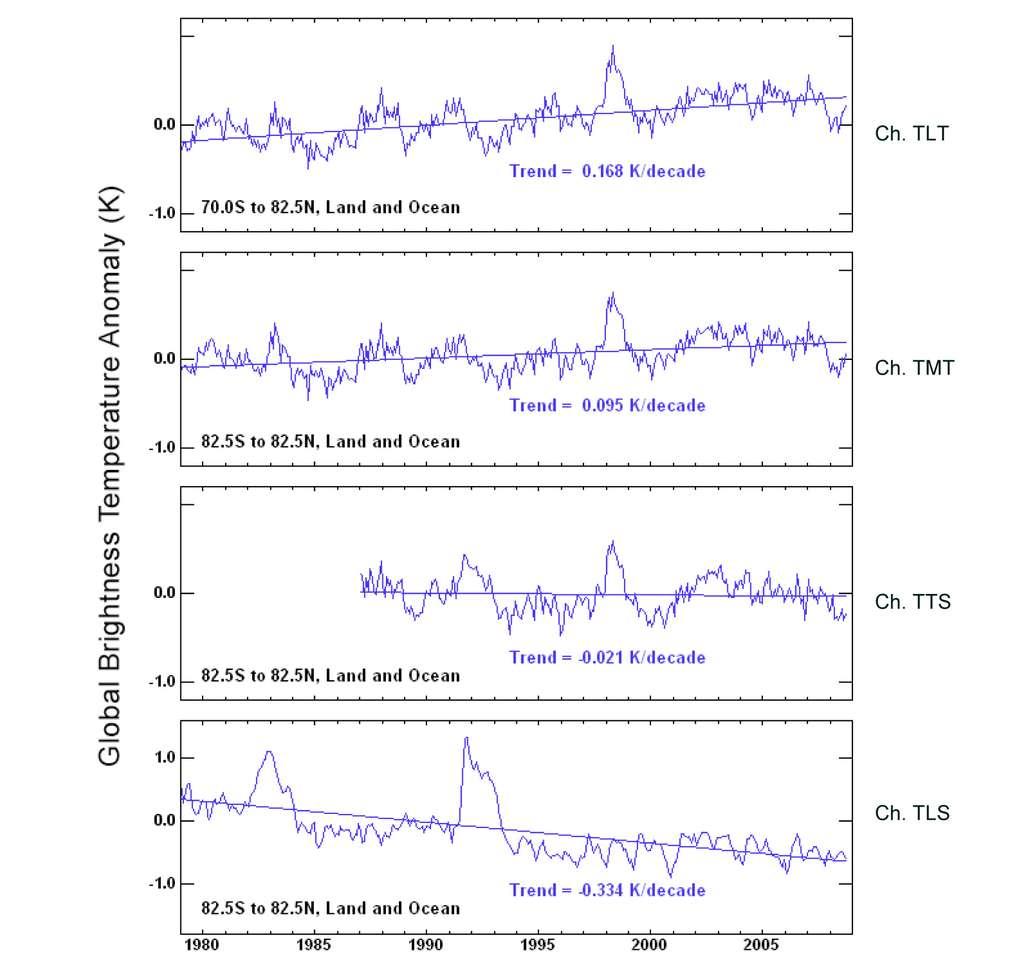 Evolutions de la température mesurée dans les 4 canaux TLT, TMT, TTS et TLS des sondeurs de température MSU (Microwave Sounding Unit) et AMSU (Advanced Microwave Sounding Unit). Le refroidissement de la stratosphère (canal TLS, figure du bas) et le réchauffement de la basse troposphère (canal TLT, figure du haut) sont une signature de l'augmentation de l'effet de serre.