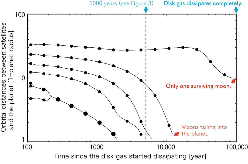 Résultats de simulations montrant les rayons orbitaux en fonction du temps de 7 lunes hypothétiques de masse comparable à celle de Titan. Au fur et à mesure que la simulation progresse, presque tous ces satellites tombent sur la planète, cependant, le satellite le plus externe survit jusqu'à ce que le gaz du disque se dissipe. Ce satellite réside temporairement dans la « zone de sécurité ». © Fujii & Ogihara, A&A, 2020
