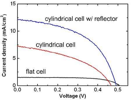 Densité de courant, en milli-ampères par cm2 en fonction de la tension (voltage) obtenu avec une cellule cylindirque avec ou sans rflecteur et avec une cellule plate fabriquée de la même manière. © Ralph Nazzo et al. / Pnas