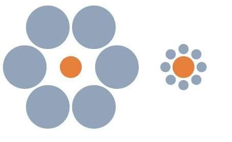 L'illusion d'Ebbinghaus ou les cercles de Titchener