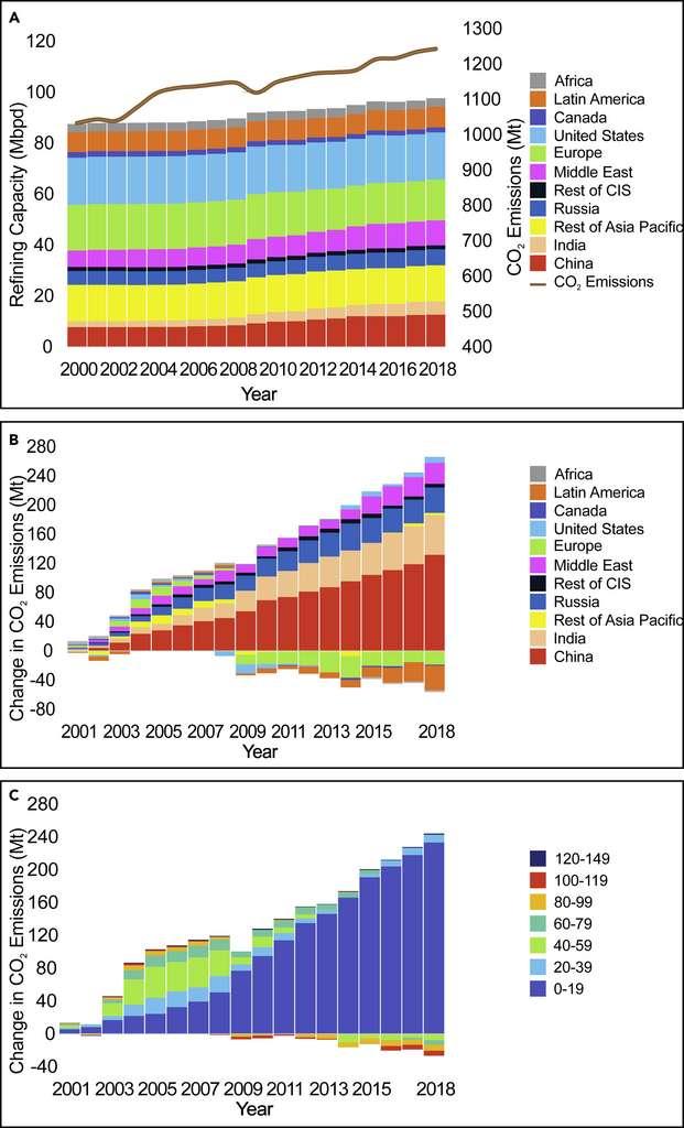 Sur le premier graphique, l'évolution de la production des raffineries de pétrole entre 2000 et 2018, en fonction de la région du monde dans laquelle elles sont installées. Sur le deuxième graphique, l'évolution des émissions de CO2, toujours en fonction de la région. Et sur le troisième, l'évolution des émissions en fonction de l'âge des raffineries. © Tianyang Lei et al., Cell Press