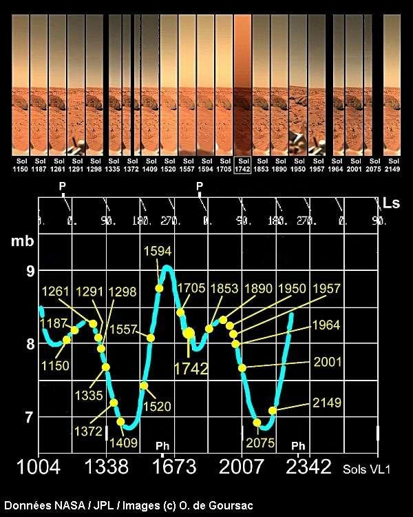 Changements de couleur du ciel martien à long terme au gré des saisons.