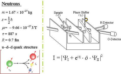 Principe de l'expérience d'interféromètrie neutronique de l'expérience de Y Hasegawa & all (Crédit Y Hasegawa)