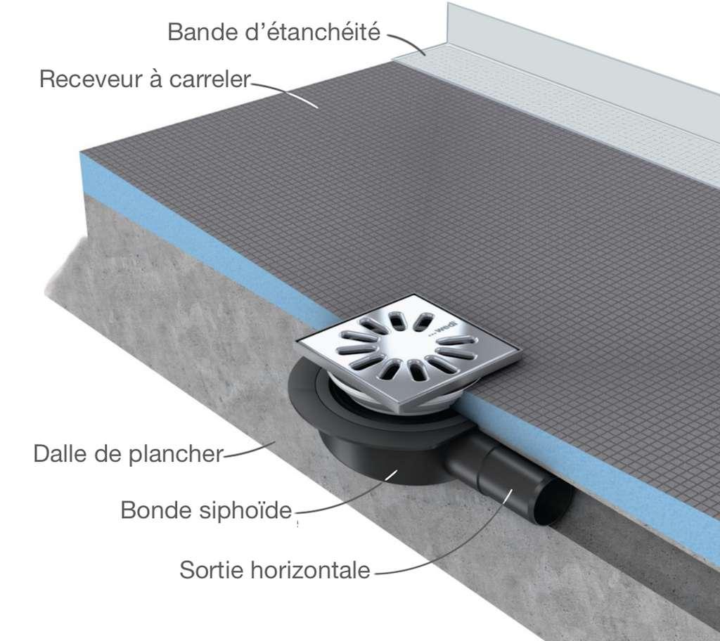Dans le cas d'un receveur à carreler, l'étanchéité périphérique est assurée par des bandes spéciales collées en « L » le long des murs. © Wedi