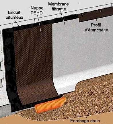 En terrain humide exerçant une forte poussée, la nappe filtrante permet d'augmenter la capacité de drainage. Elle se compose d'une nappe alvéolaire aux performances améliorées, recouverte d'une membrane géotextile. © Delta-MS Drain, doerken.fr