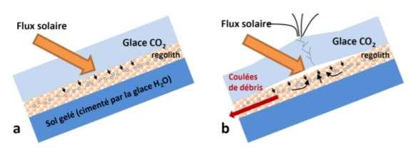 Les effets de la glace de gaz carbonique à la fin de l'hiver ou au printemps. Les rayons solaires traversent la couche translucide de glace (de CO2) qui recouvre la surface et réchauffent le sable qui se trouve dessous. Là se trouve piégé de l'air entre cette couche de glace et le pergélisol (sol gelé). Parfois, cet échauffement provoque sa sublimation à l'intérieur même du sol. Ce gaz peut déstabiliser la couche de sable, qui glisse vers le bas si la pente est suffisante, mimant l'écoulement d'un liquide. © CNRS