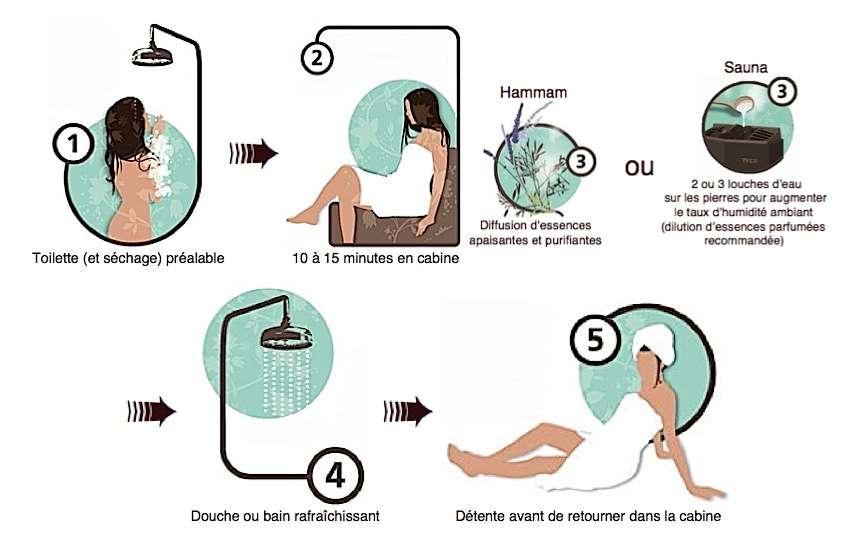 Le bain de vapeur en 5 étapes. La dernière douche du hammam fournit l'occasion de s'offrir un gommage. Commencez par vous enduire le corps de savon noir : à base d'huile d'olive et riche en vitamine E, ce produit nettoie et nourrit la peau. Ensuite rincez-vous et frottez-vous au gant de crin pour éliminer les cellules mortes et permettre à votre épiderme de se régénérer en douceur. Les adeptes du sauna ont coutume, après le gant de crin, de s'appliquer des huiles essentielles tonifiantes. © Tylö