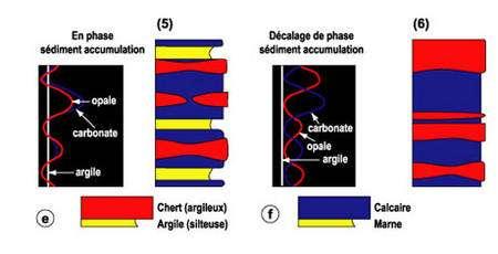 e et f. Variations des composants en phase (e) et en décalage de phase (f).